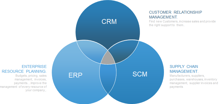 what is erp? Crm vs Erp vs Scm