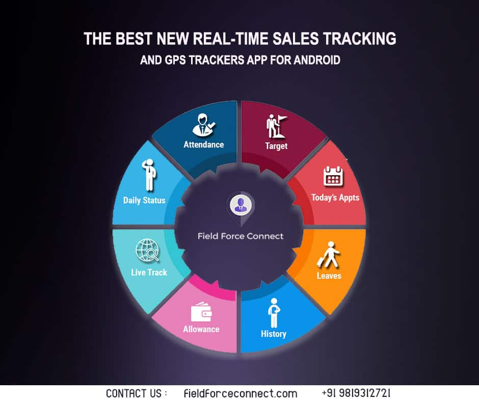 Real time sales tracking and GPS tracking app | Real-time Tracking